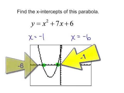 x-intercepts of a parabola