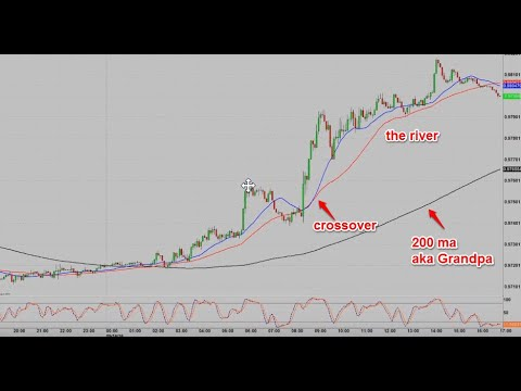 Forex market moving averages and their usage.
