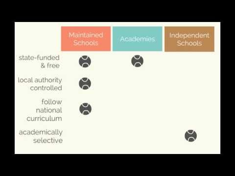 How Primary Education works in England