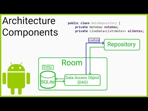 Room + ViewModel + LiveData + RecyclerView (MVVM) Part 4 - REPOSITORY - Android Studio Tutorial