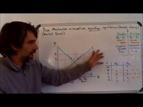 CTTP: 1.1 Equilibrium  (price schedule)