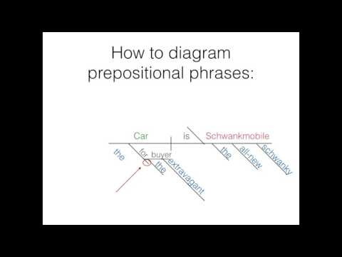 Diagramming part 2- Direct/Indirect objects and Prepositional Phrases