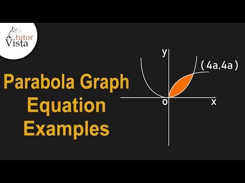 Parabola Examples