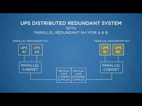 UPS:  Distributed Redundant Systems