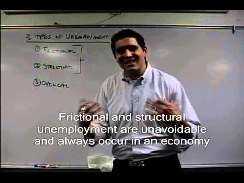 Macro 2.3- Unemployment and Natural Rate of Unemployment- AP Macro