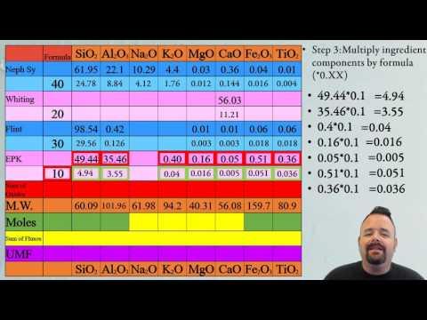 How to Calculate the Unity Molecular Formula