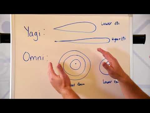 Antennas: Omni vs  Yagi