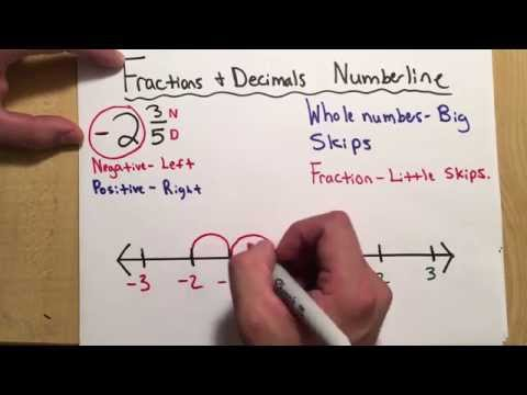 Ordering and Comparing Numbers (4) Negative Mixed Numbers