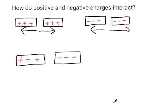 How do positive and negative charges interact