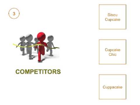 Cupcake Business Plan Presentation