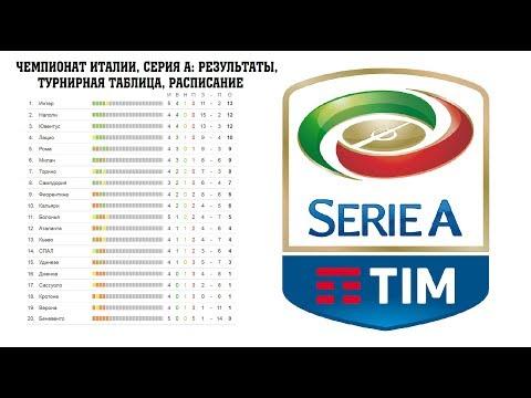 футбол чемпионат италия результаты автомобилей