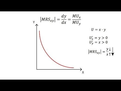 A.3 Marginal rate of substitution | Consumption - Microeconomics