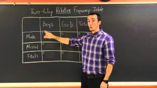 Two Way Relative Frequency Tables Milanese Math Tutorials