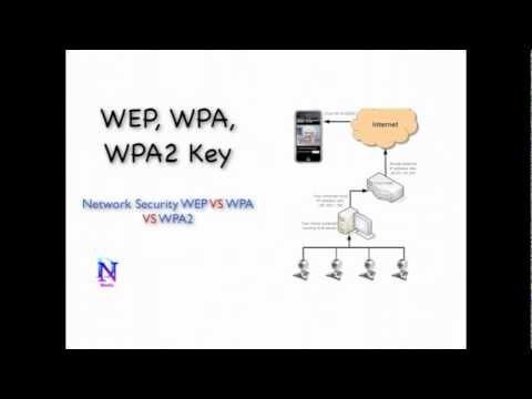 WEP Key Security And WPA Key Security WEP Key VS WPA Key VS WPA2 Key