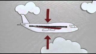 Como acontece a turbulência no avião