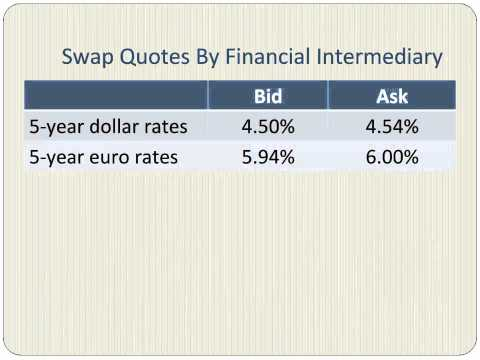 Currency Swaps with a Numerical Example