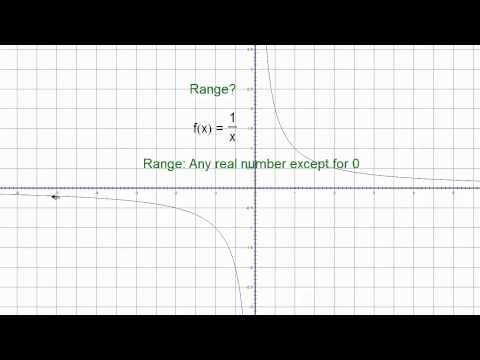 Range of the Reciprocal Function A