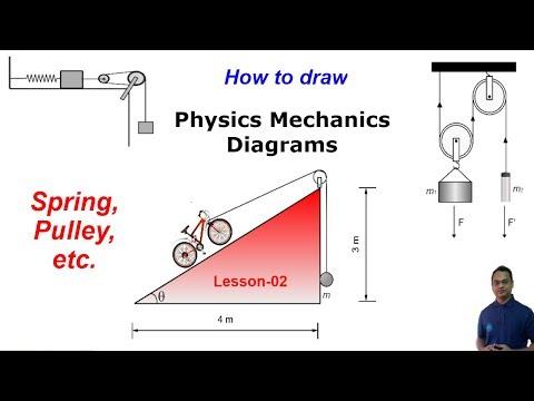 Mechanics Diagrams (Spring, pulleys, etc.) Using Edraw Max | Scientific Illustration, lesson-02