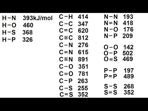 Chemistry - Chemical Bonding (35 of 35) Bond Dissociation - Average Bond Energies