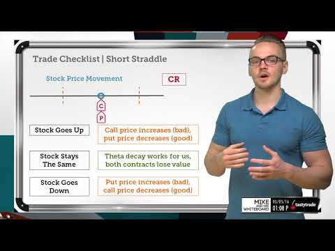 Trade Checklist: Short Straddle | Options Trading Concepts