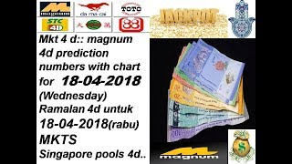 mkt4d Videos - 9tube tv