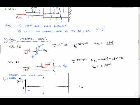 Average Normal Stress Example 1 - Mechanics of Materials