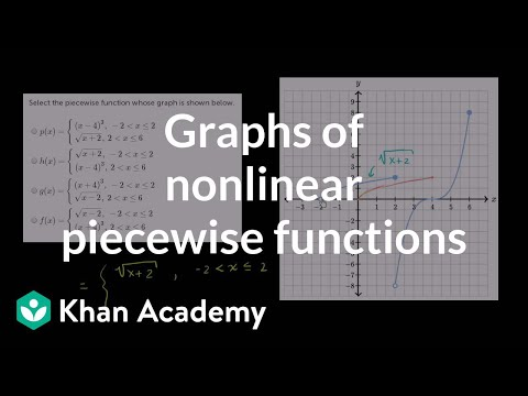 Finding a piecewise function definition from graph | Algebra II | Khan Academy