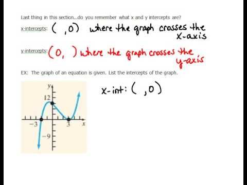 Finding x and y Intercepts from a Graph 1.5