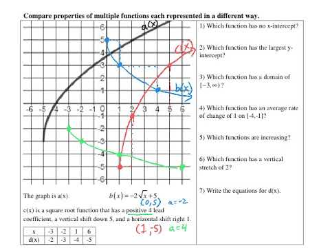 Comparing Functions in Different Forms