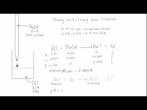 Strong acid / strong base titration: pH before equivalence point