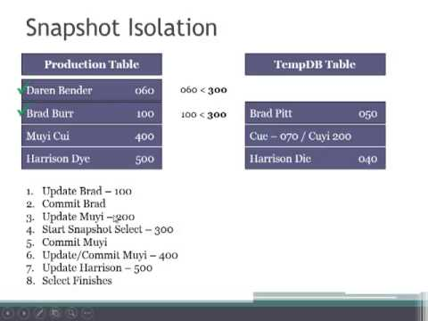 70-461 Test Prep - Isolation Levels