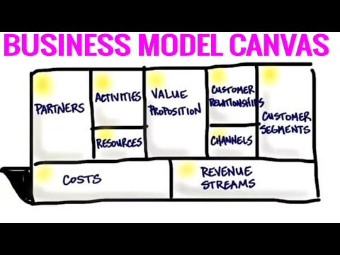 The Business Model Canvas - 9 Steps to Creating a Successful Business Model - Startup Tips