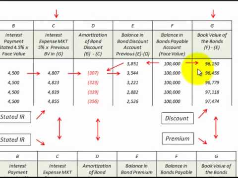Bond Issued At Discount Versus Premium How To Calculate And Amortize The Bond