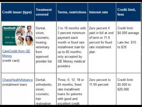 Dental Credit Card, Compare the Top Dental Credit Cards