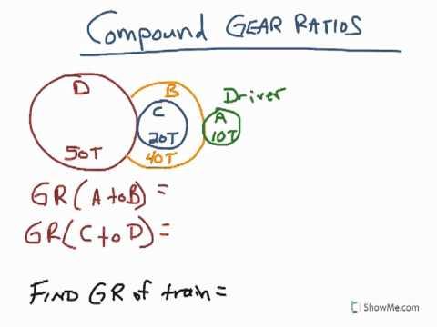 POE - Compound Gear Train Ratio