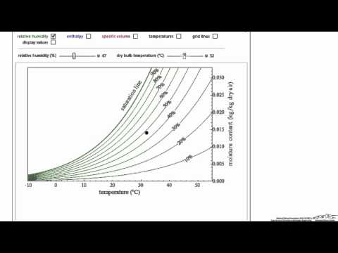 How to Use a Psychrometric (Humidity) Chart