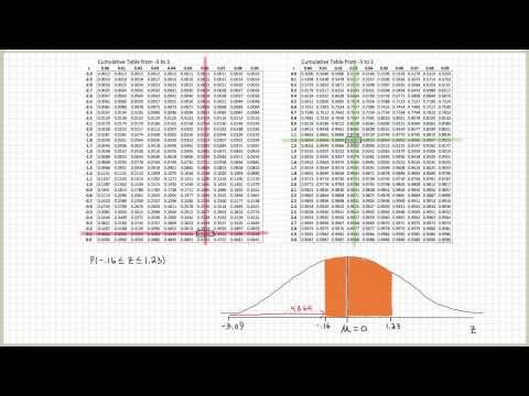 Standard Normal Distribution Table Explained (part 2)
