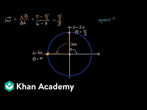 Angular velocity and speed