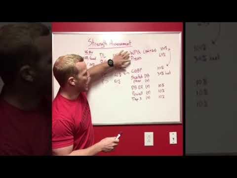 Strength Ratio Analysis