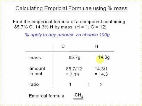 5a. Empirical Formula