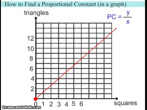 How to Find a Proportional Constant (in a graph)