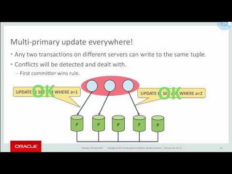 Everything You Need to Know About MySQL Group Replication
