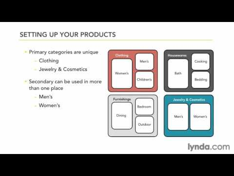 ecommerce php framework, Organizing the store