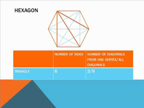 derive formula for diagonals in a polygon