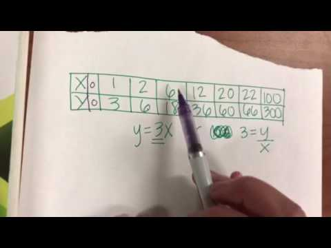 Proportional relationships-tables