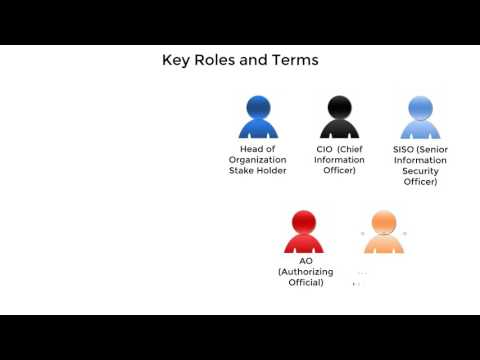 Understand Cyber Security Roles and Terms (1093)