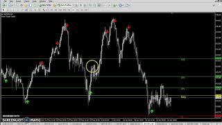 Live Forex Trading Session #2 - Beast Super Signal - PakVim