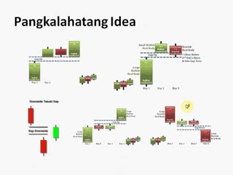 Stock Market Tutorial #7: Japanese Candlesticks Continuation Patterns P1
