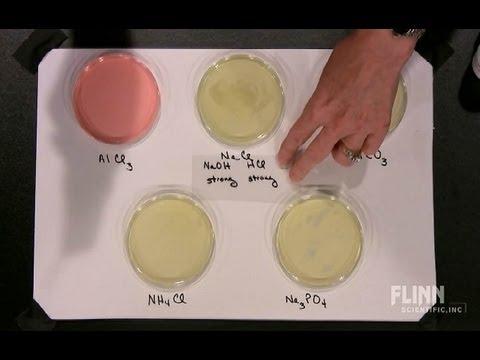 Acidic, Basic and Neutral Salts