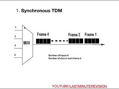 TDM | ANALOG COMMUNICATION | ECE PART 2